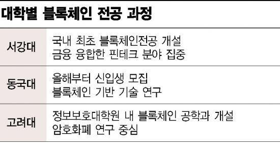 """블록체인 대학 단 3곳 불과…""""면접 100명 봐도 전문가는 없어요"""""""
