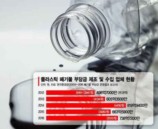 '플라스틱' 부담금에 속타는 中企…목소리 못낸 '중기부'