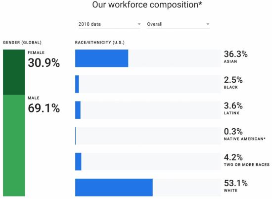 구글 '다양성 보고서' 여성 비율 30%…흑인은 2.5%
