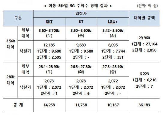5G 주파수 경매 'SKT자금력, KT합리, LGU+실리'