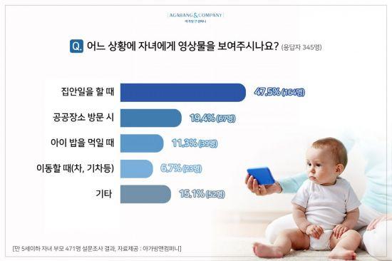 """""""블루라이트 위험에 노출된 아기들""""…부모 78%, 생후 18개월 전 영상물 보여줘"""