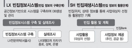 국토정보공사(LX)의 빈집정보시스템(좌)과 서울주택도시공사(SH공사)가 추진 중인 'SH형 빈집재생시스템'(우) 구조도 /