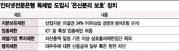 """4대 금융지주사 """"금융당국 허가하면 인터넷은행 만들 것"""""""