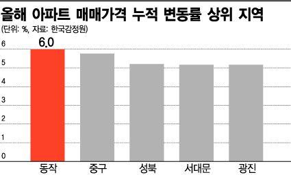 서울 부동산 추가규제 어디? 은평·동대문도 안심 못하는 이유