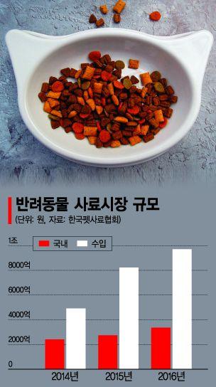 블루오션 '펫푸드 시장'서 초라한 성적…식품업계,  해법 찾기 '안간힘'