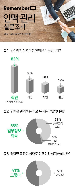 """학연·지연보다 '직연'…직장인들 """"직장 인맥이 중요"""""""