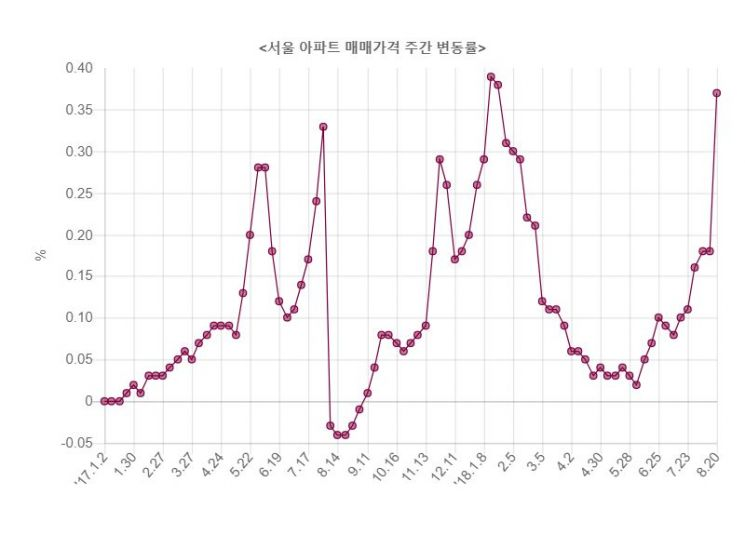 ▲자료: 한국감정원
