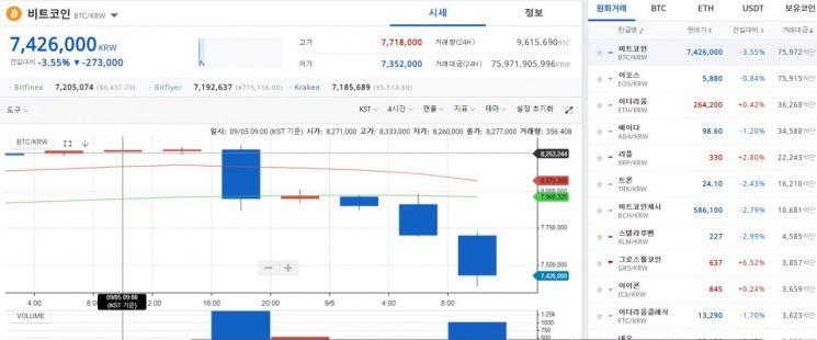 [비트코인 지금]美제도권 폭풍에 쓸려 750만원·6500달러 깨졌다