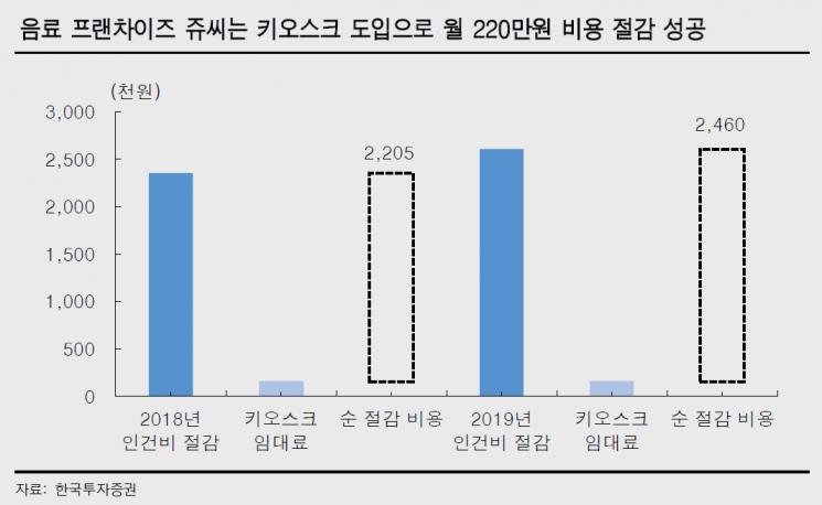[無人 시대①]月 인건비 220만원 절감…알바 자리 넘보는 키오스크