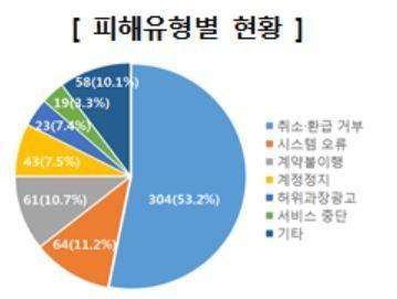 취소·환급 않는 모바일 '인앱결제'…소비자 불만 폭증