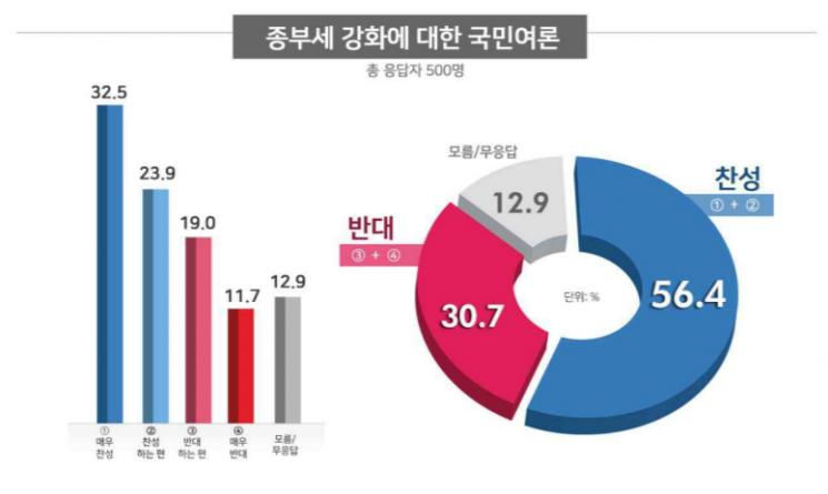 """[리얼미터 조사] 종부세 강화 """"찬성"""" 56%…서울선 찬반 '엇비슷'"""