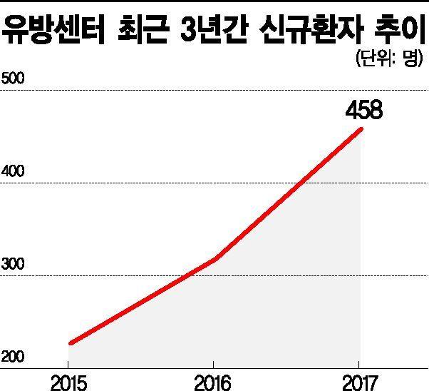 """[제약·바이오 게임체인저⑬] 김성원 원장 """"유방암 수술에서 우울증 치료까지"""""""
