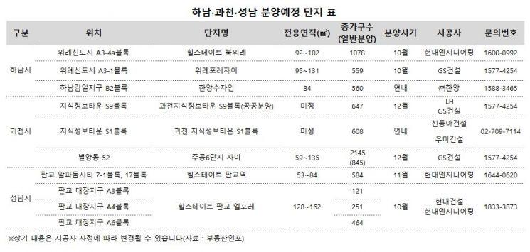 '非서울 강남권'…하반기 주요 분양 단지는