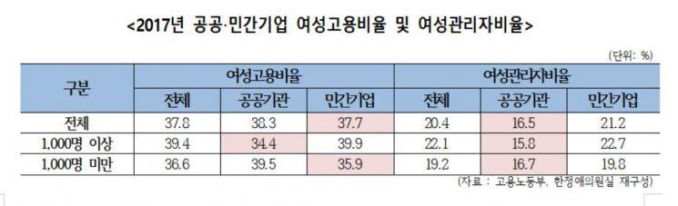"""""""女관리자 승진, 민간보다 공기관이 더 어려워"""""""