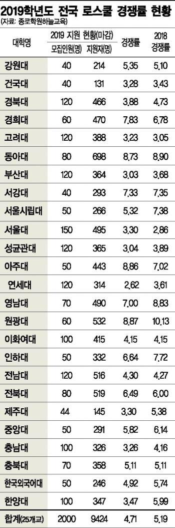로스쿨 입학 경쟁률 '주춤' … 평균 4.7대 1
