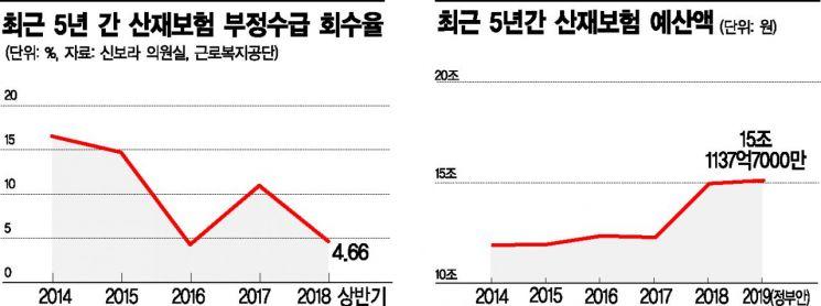 [2018 국감]산재보험 줄줄새는데…정부는 지출 더 늘려