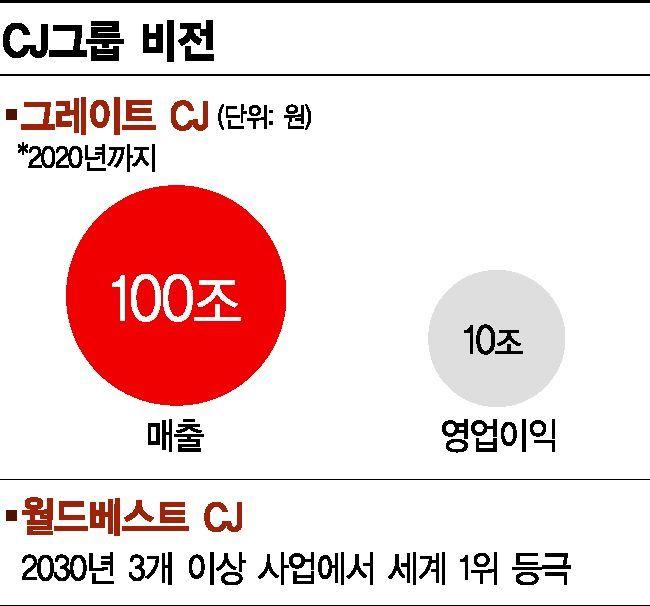 """제2의 남산시대 연 이재현…""""임직원 자긍심 높여 세계 1위 생활문화기업 도약""""(종합)"""