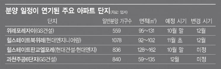 최대 성수기에 수도권 분양시장 '개점휴업'…미분양 공포까지