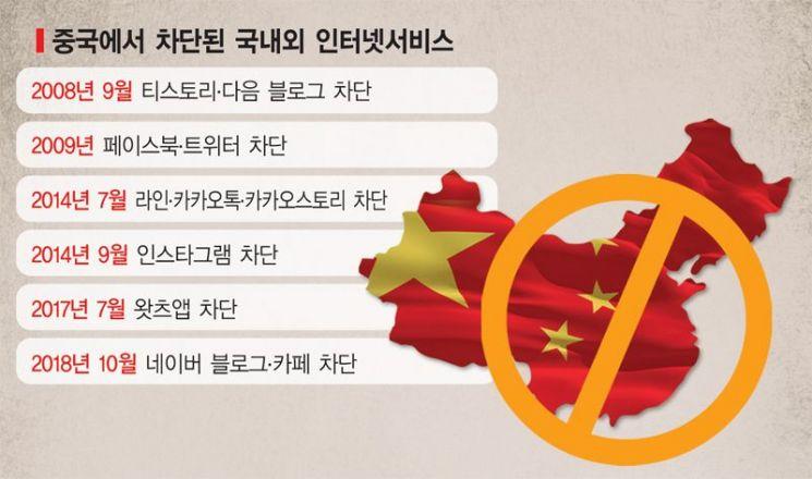 中 블로그·카페 접속 6일째 차단…'브이라이브'도 막히나