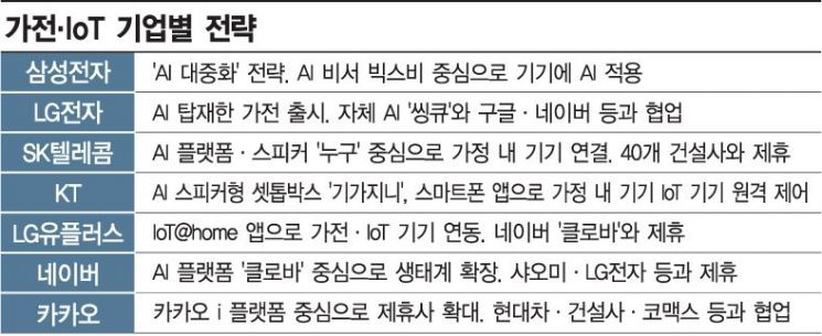 [5대 신산업 점검-IoT]韓 스마트홈 '킬러 콘텐츠'가 없다