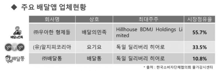 """""""더욱 커져가는 수수료 출혈"""" 제4의 배달앱 출시에 자영업자 """"한숨만""""(종합)"""