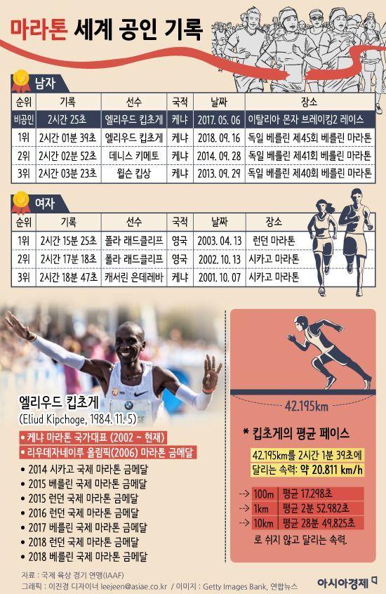 마라톤 세계 공인 기록. 그래픽 = 이진경 디자이너