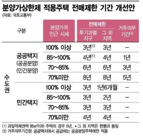 ▲ 지난해 11월 강화된 전매제한기간 및 거주의무기간 규제.