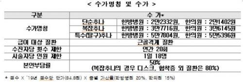 """추나요법 건보 적용 후폭풍…""""내년 車보험료 80% 인상요인"""""""