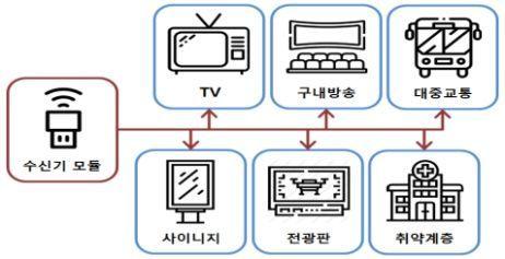 통신망 죽어도 방송망으로 '재난경보' 받는다