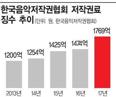 """[발목잡힌 저작권생태계②]""""뻥튀기 자료로 24억"""" 대책없는 음저협"""