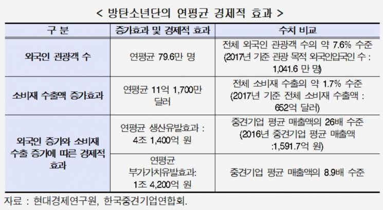 방탄소년단 경제효과 56조원 '올림픽보다 커'