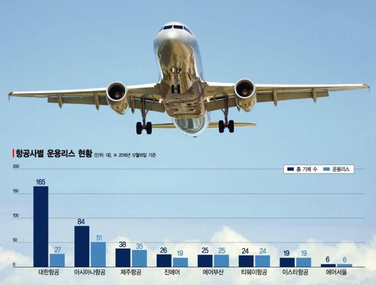 복잡해진 '항공기 리스 경제학'