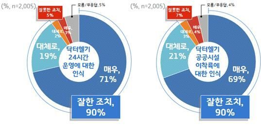 """경기도민 90% 닥터헬기 도입 """"잘했다"""""""
