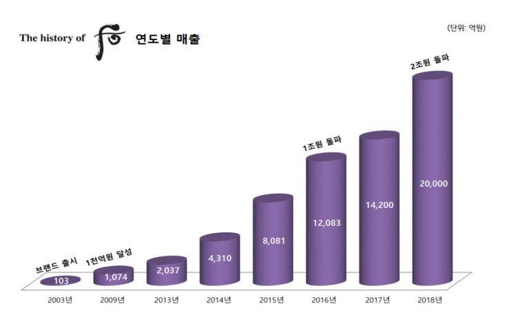 """서경배 특명 """"설화수·이니스프리 중국 공격출점…프리메라 미국 진출""""(종합)"""