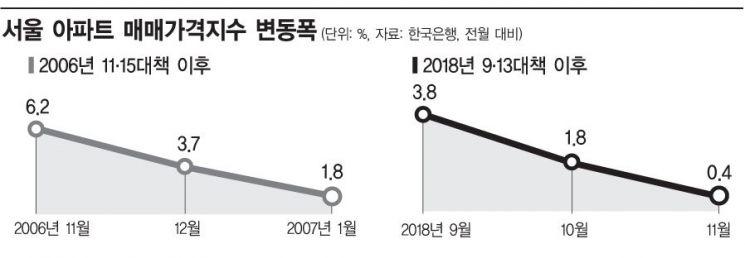 서울 아파트價 상승세 '절벽하강' …참여정부 '물량폭탄' 이후 12년만