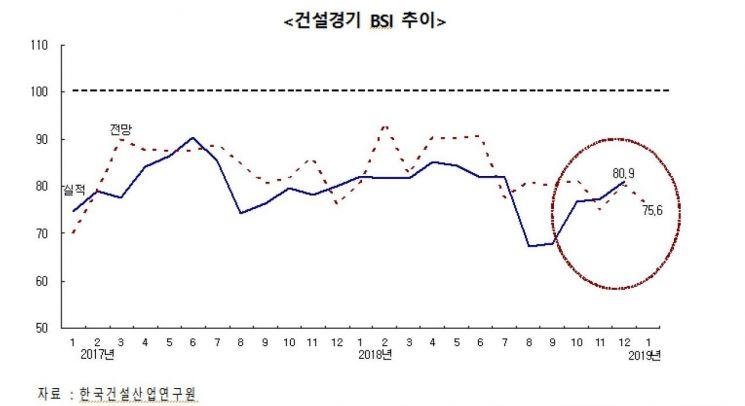 """""""연말효과+SOC 예산 증액"""" 12월 건설기업 경기실사지수, 80선 회복"""