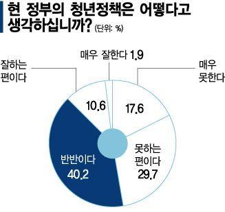 """[청년 리포트]""""현 정부 청년정책 잘못하고 있다"""" 47%"""