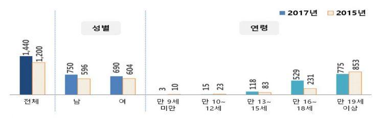 대중문화예술기획사 연습생 현황<단위:명, 자료:문화체육관광부>