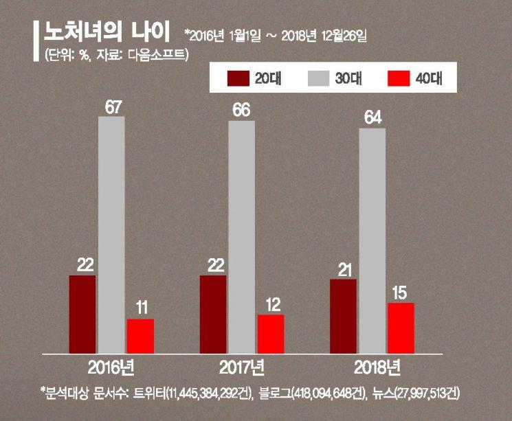 """""""직장있어야 가정도 꾸리지""""…'자발적 아싸' 2534세대"""