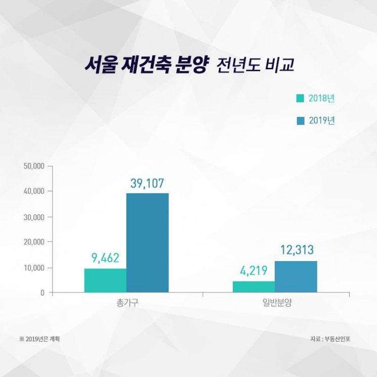 서울 재건축 아파트, 올해 1만2000가구 분양