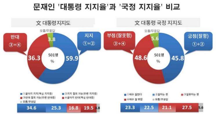 [리얼미터]文대통령 국정 지지율 47.9% 반등…개인 지지율 60% 육박