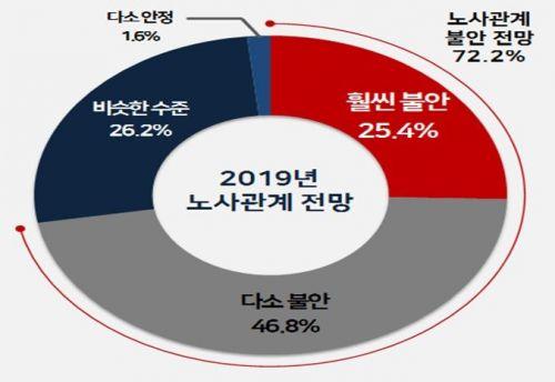 2019 노사관계 전망 조사/자료=한국경영자총협회