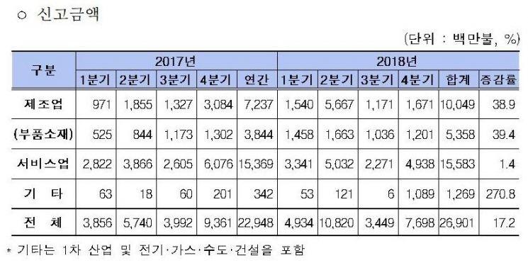 '외국인 직접투자' 역대 최대…4년 연속 200억 달러 달성