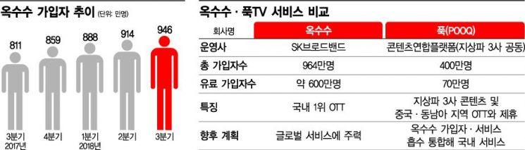 '옥수수+푹TV'…1400만 회원 보유한 초대형 OTT 탄생