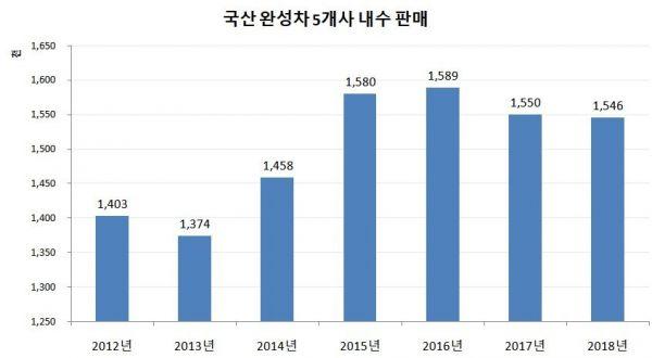 국내車시장, 개소세 인하에도 후퇴…GM사태 여파