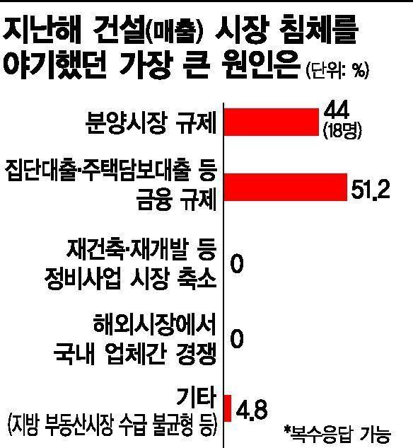 [건설사 CEO 설문]꽉 막힌 주택사업… 목 죄는 규제 풀어야 '생존' 가능(종합)