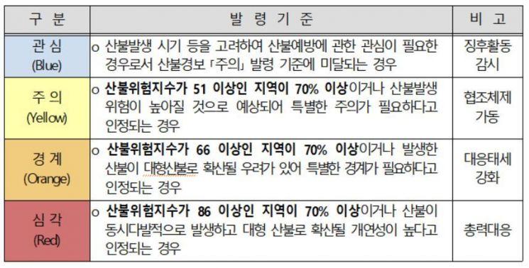 산불재난 위기경보 단계별 발령기준. 산림청 제공