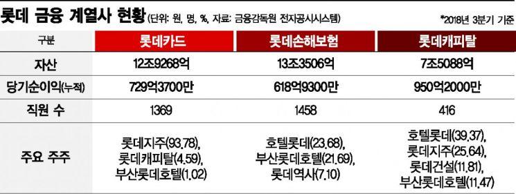 롯데 금융사 쪼개팔기·매물 가격…인수전 흥행 변수 남았다