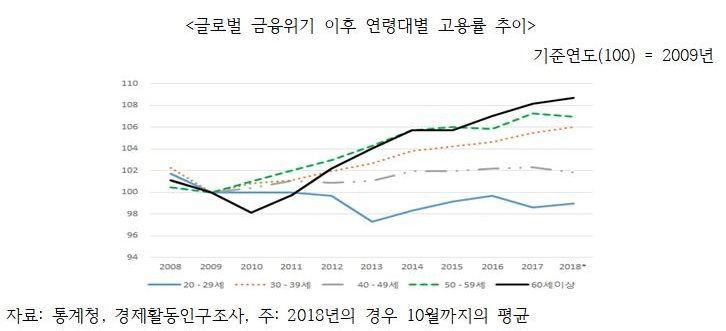 답답한 '20대 고용률'…2009년 글로벌 금융위기보다 못해