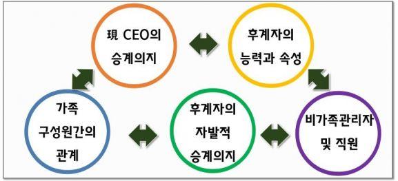 가업승계 프로세스 영향 요인